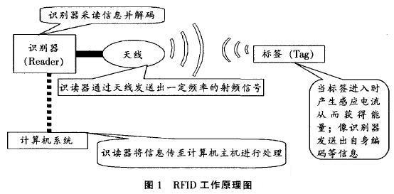 射频信号,凭借感应电流所获得的能量发送出存储在
